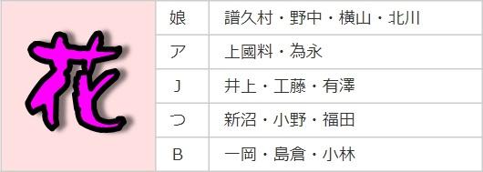 ハロコン2021秋_花