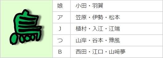 ハロコン2021秋_鳥